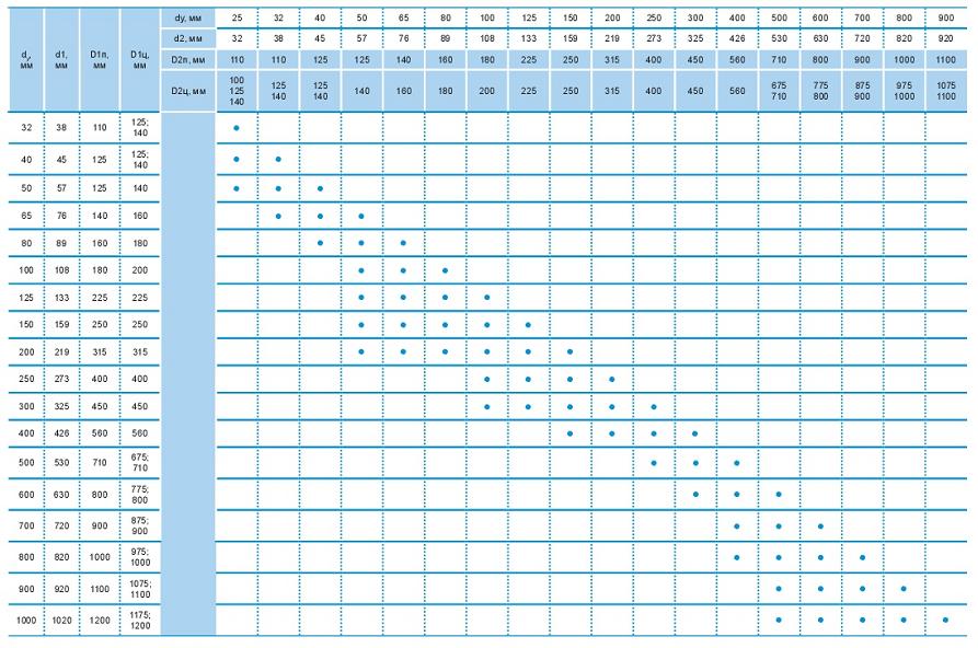 Параметры подбора переходов ППУ по размеру (таблица)
