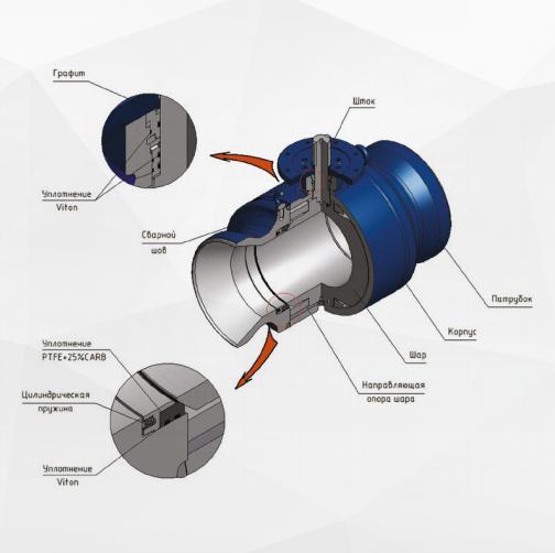 Ронекс шаровый кран схема устройство